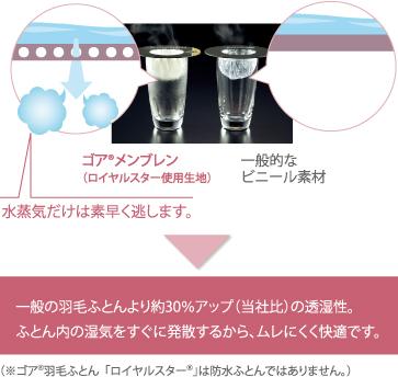 透湿性実験