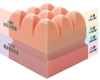 特徴その1_最先端の特殊立体構造2